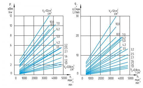 Функциональные зависимости насосов GP1…10K