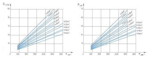 Функциональные зависимости насосов GP16…45K
