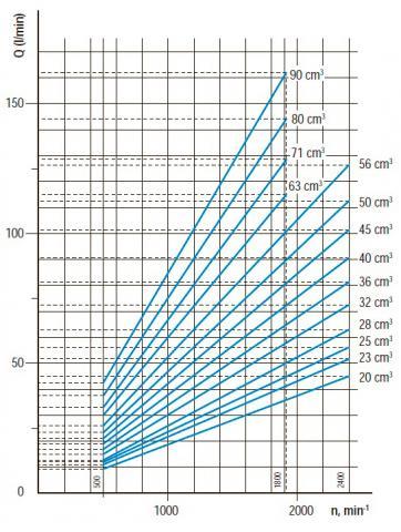 Функциональные зависимости насосов GP20…90K