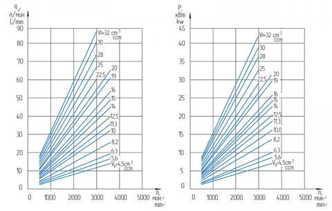 Функциональные зависимости насосов GP4…28K