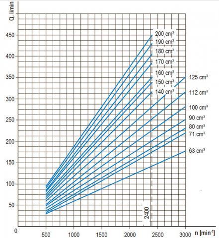 Функциональные зависимости насосов GP63…200K