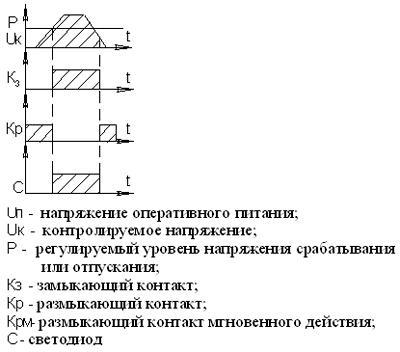 Рис.1. Диаграмма работы реле