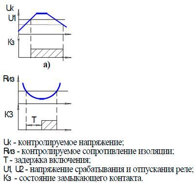 Рис.1. Функциональные диаграммы работы реле