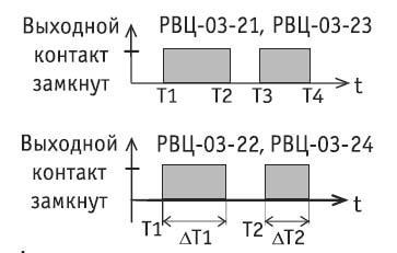 Рис.1. Алгоритм программирования уставок