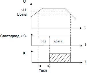 Рис.3. Диаграмма работы реле НЛ-6А-2