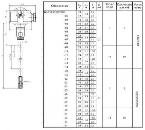 Схема габаритов термопреобразователей ТОМ-0591, ТОМІ-0591